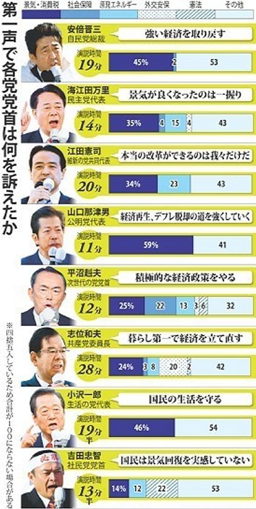 2014年12月衆議院選挙での各党の主張