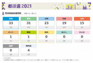 2021年7月東京都議会議員選挙の結果
